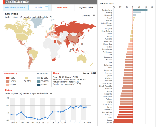 Big Mac Index China