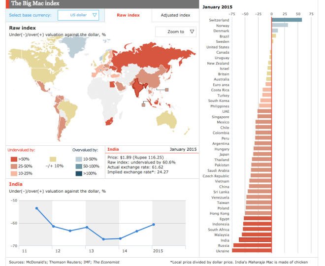 Big Mac Index India