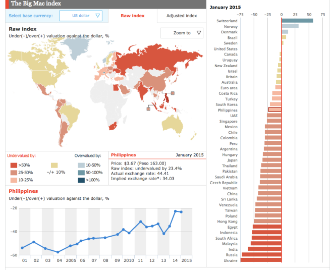 Big Mac Index Philippines