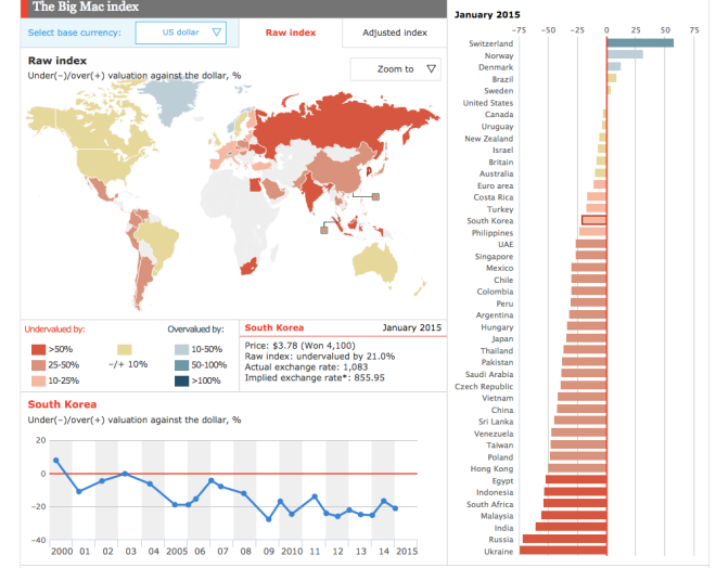 Big Mac Index South Korea