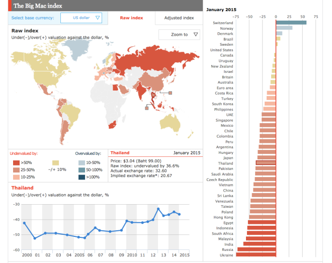 Big Mac Index thailand