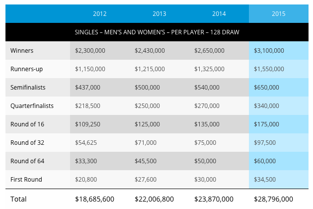 Australian Open 2015 Prize Money breakdown