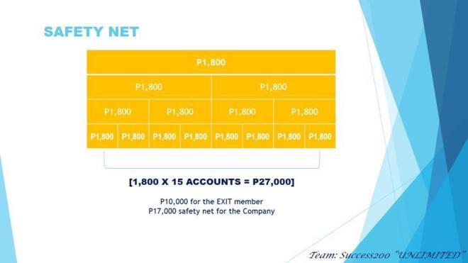 Success200 earnings per member exit